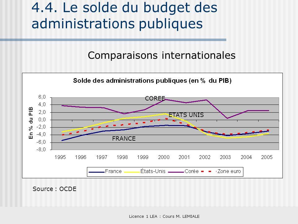 Licence 1 LEA : Cours M. LEMIALE 4.4. Le solde du budget des administrations publiques Comparaisons internationales Source : OCDE COREE ETATS UNIS FRA