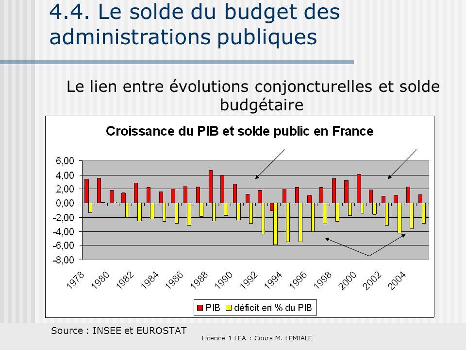 Licence 1 LEA : Cours M. LEMIALE 4.4. Le solde du budget des administrations publiques Le lien entre évolutions conjoncturelles et solde budgétaire So