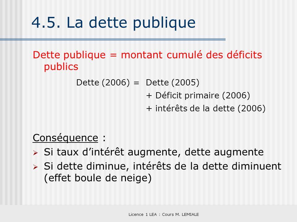 Licence 1 LEA : Cours M. LEMIALE 4.5. La dette publique Dette publique = montant cumulé des déficits publics Conséquence : Si taux dintérêt augmente,