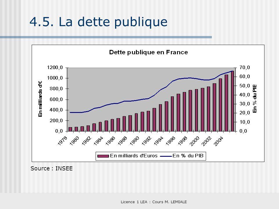 Licence 1 LEA : Cours M. LEMIALE 4.5. La dette publique Source : INSEE