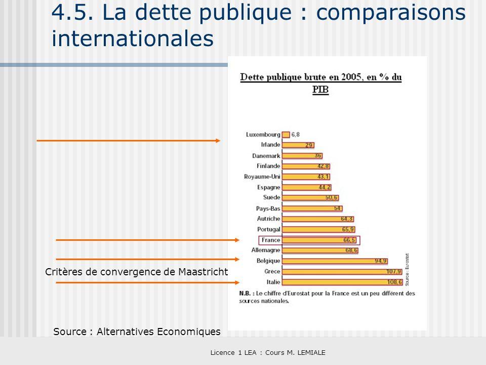 Licence 1 LEA : Cours M. LEMIALE 4.5. La dette publique : comparaisons internationales Source : Alternatives Economiques Critères de convergence de Ma