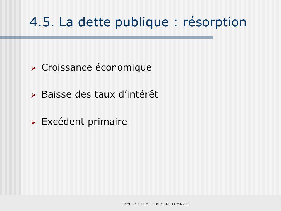 Licence 1 LEA : Cours M. LEMIALE 4.5. La dette publique : résorption Croissance économique Baisse des taux dintérêt Excédent primaire