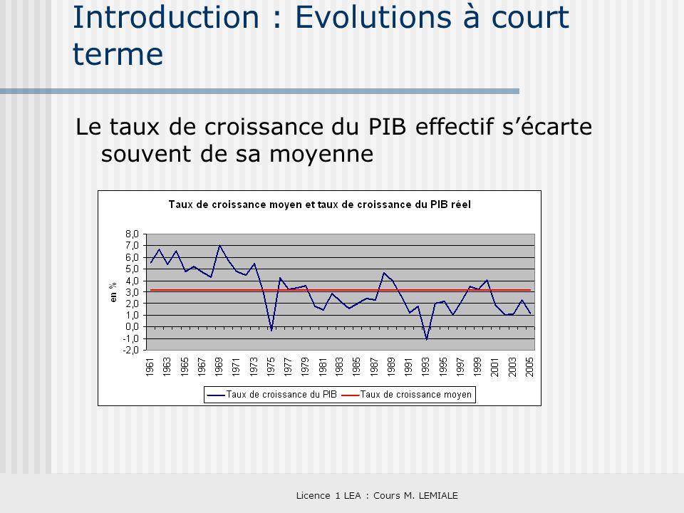 Licence 1 LEA : Cours M. LEMIALE Introduction : Evolutions à court terme Le taux de croissance du PIB effectif sécarte souvent de sa moyenne