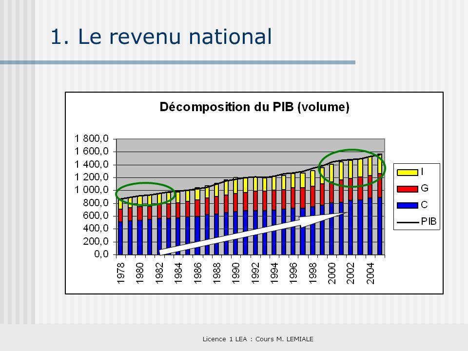 Licence 1 LEA : Cours M. LEMIALE 1. Le revenu national