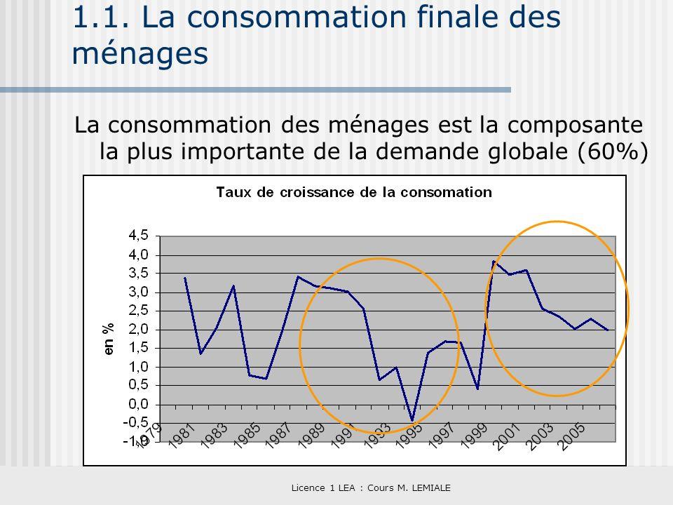 Licence 1 LEA : Cours M. LEMIALE 1.1. La consommation finale des ménages La consommation des ménages est la composante la plus importante de la demand
