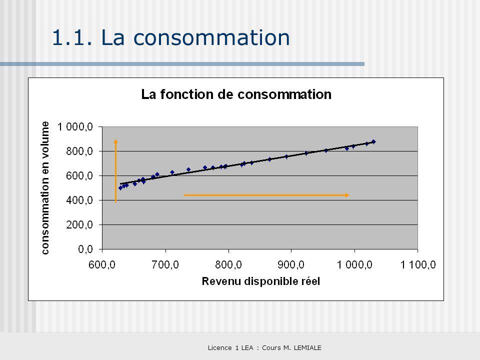 Licence 1 LEA : Cours M. LEMIALE 1.1. La consommation