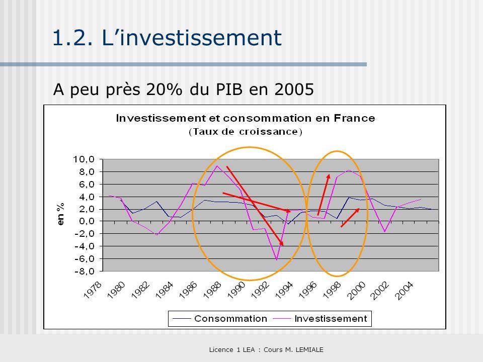 Licence 1 LEA : Cours M. LEMIALE 1.2. Linvestissement A peu près 20% du PIB en 2005