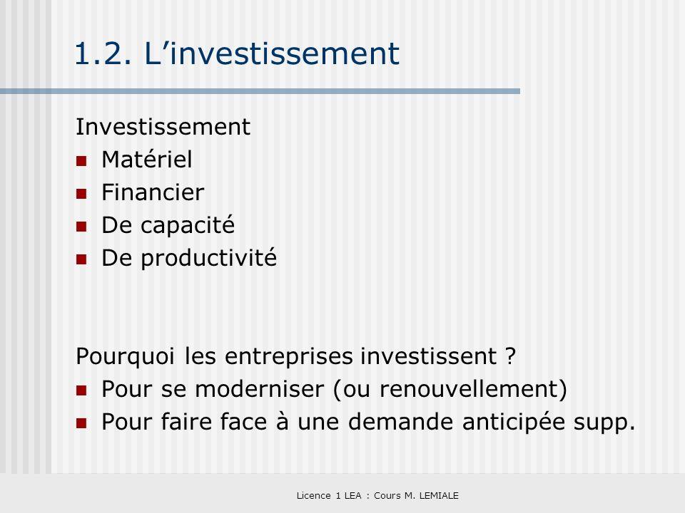 Licence 1 LEA : Cours M. LEMIALE 1.2. Linvestissement Investissement Matériel Financier De capacité De productivité Pourquoi les entreprises investiss