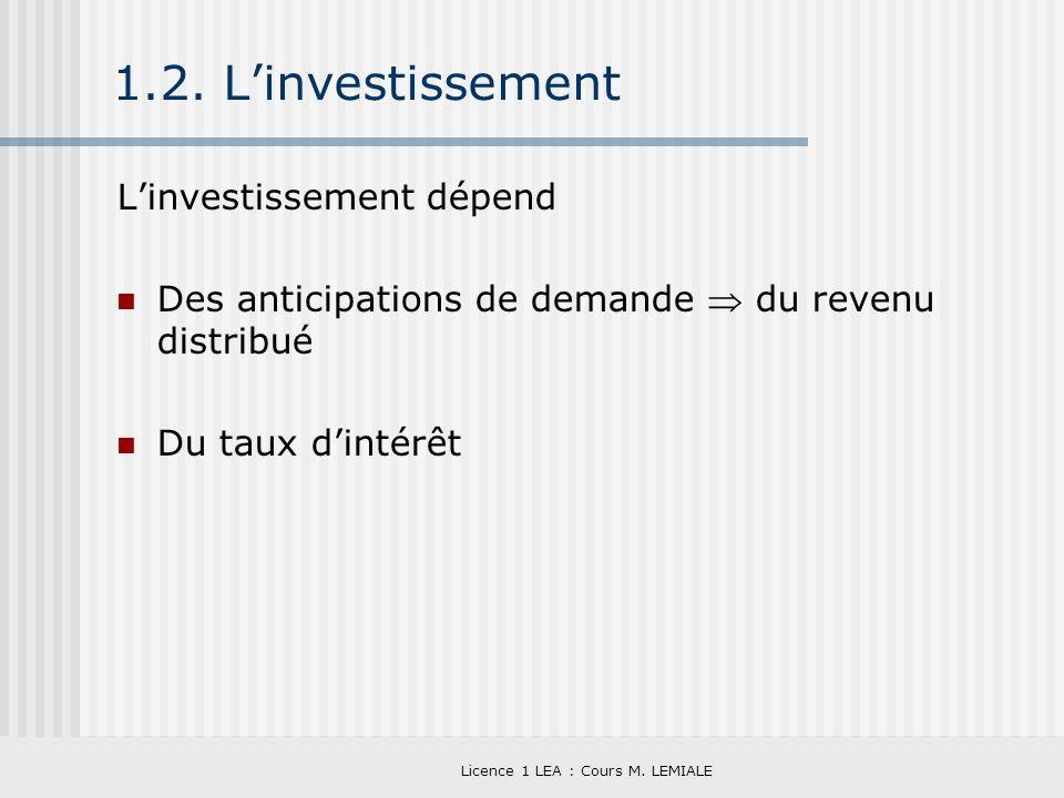 Licence 1 LEA : Cours M. LEMIALE 1.2. Linvestissement Linvestissement dépend Des anticipations de demande du revenu distribué Du taux dintérêt