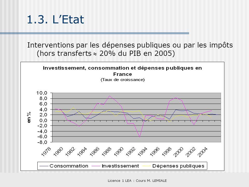 Licence 1 LEA : Cours M. LEMIALE 1.3. LEtat Interventions par les dépenses publiques ou par les impôts (hors transferts 20% du PIB en 2005)