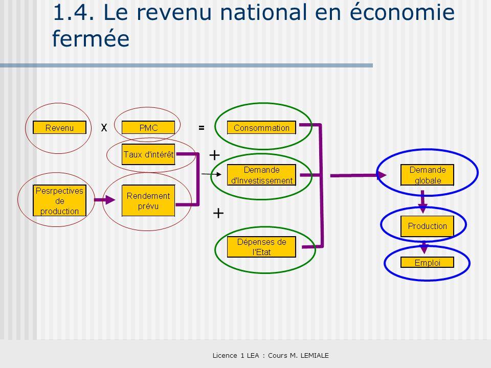 Licence 1 LEA : Cours M. LEMIALE 1.4. Le revenu national en économie fermée + +