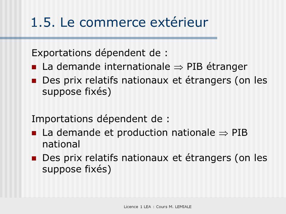 Licence 1 LEA : Cours M. LEMIALE 1.5. Le commerce extérieur Exportations dépendent de : La demande internationale PIB étranger Des prix relatifs natio