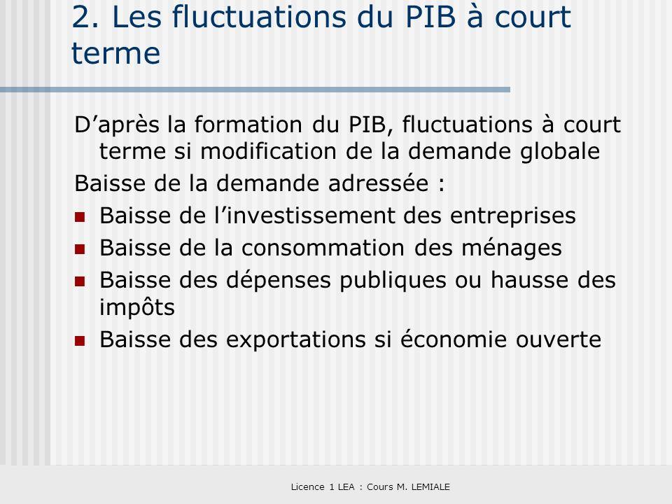 Licence 1 LEA : Cours M. LEMIALE 2. Les fluctuations du PIB à court terme Daprès la formation du PIB, fluctuations à court terme si modification de la