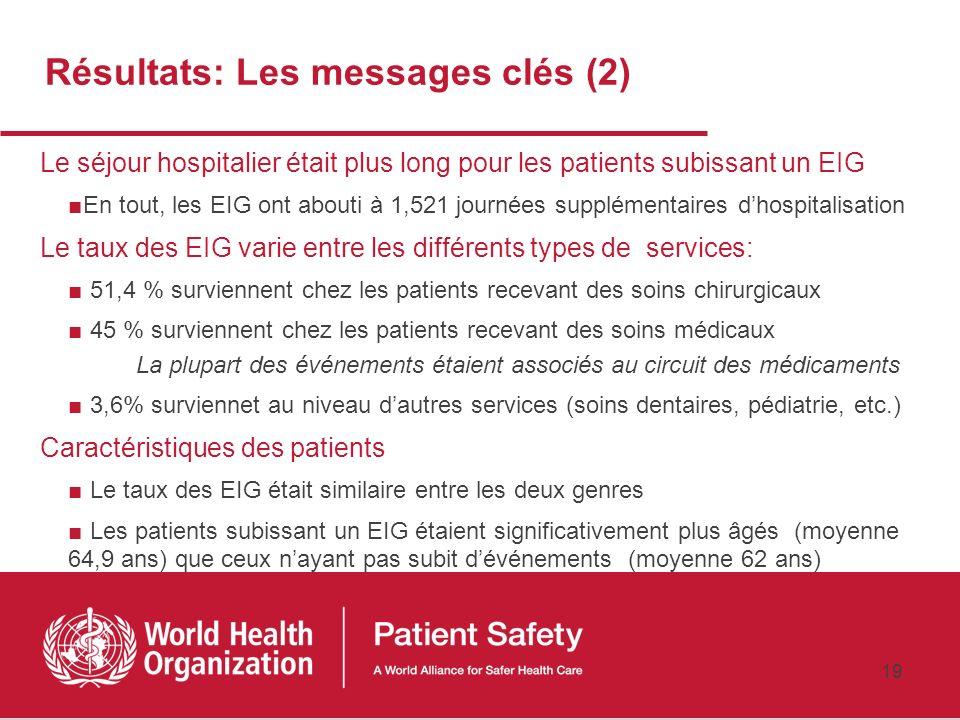 18 Résultats: Les messages-clés (1) Les médecins reviewers ont identifié des EIG au niveau de 255 dossiers Le taux pondéré des EIG est de 7,5/100 admi