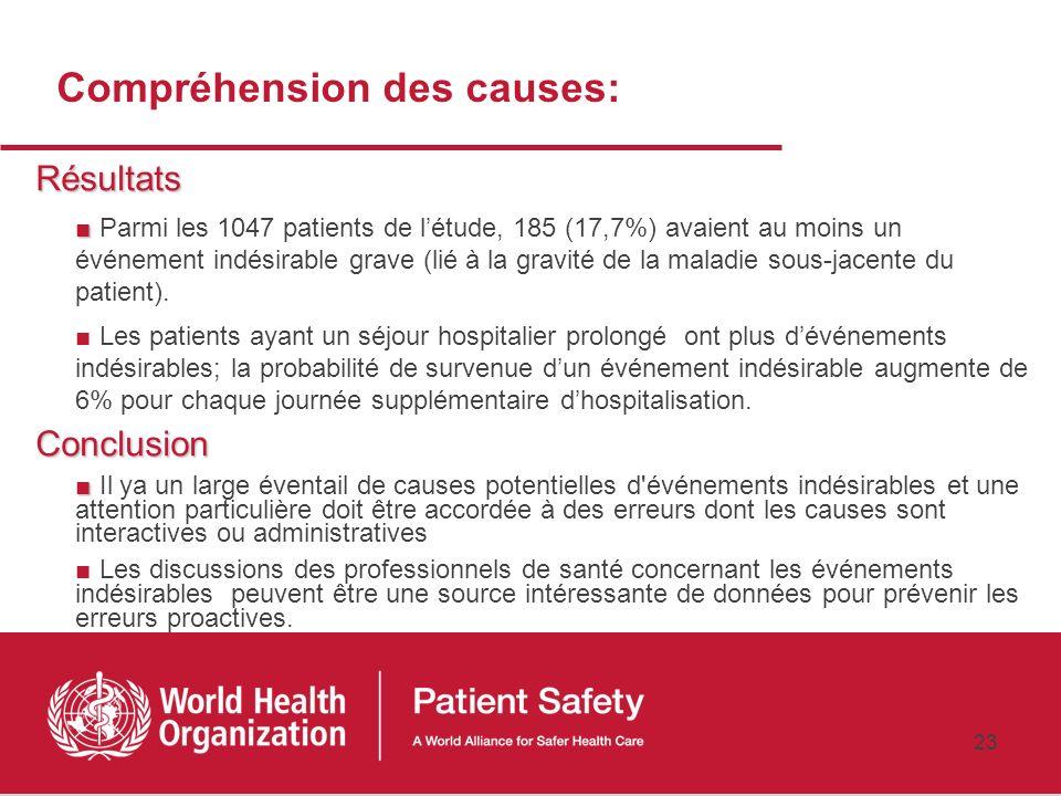22 Compréhension des causes: Objectif Pour améliorer la compréhension de l'incidence des événements indésirables comme une base pour les prévenir Méth