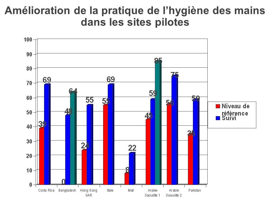 April 2009 Etudes menées par lOMS sur la pratique de lhygiène des mains dans les soins (2006-2008) Complementary Sites (>350) Pilot Sites Costa Rica C