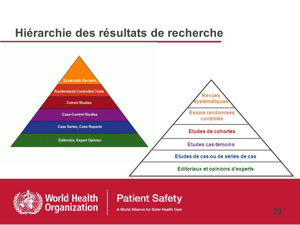 22 Lieu dintervention Patients Professionnels de santé Lieu de travail Système
