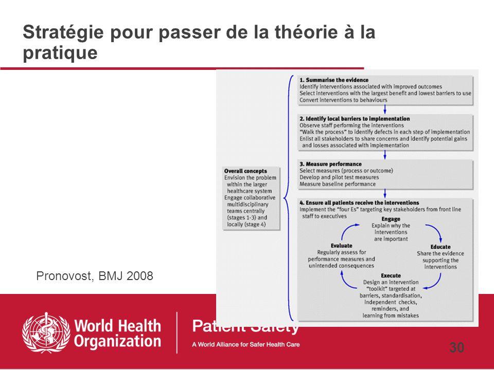 29 Institute for Healthcare Improvement (IHI) Modèle damélioration