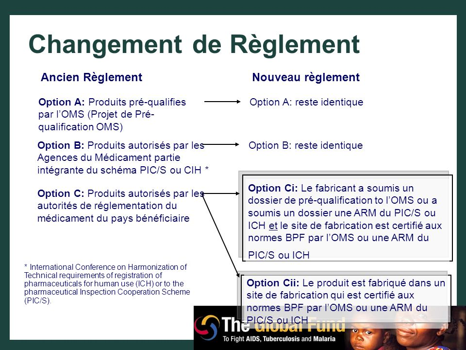 Changement de Règlement Ancien RèglementNouveau règlement Option A: Produits pré-qualifies par lOMS (Projet de Pré- qualification OMS) Option A: reste
