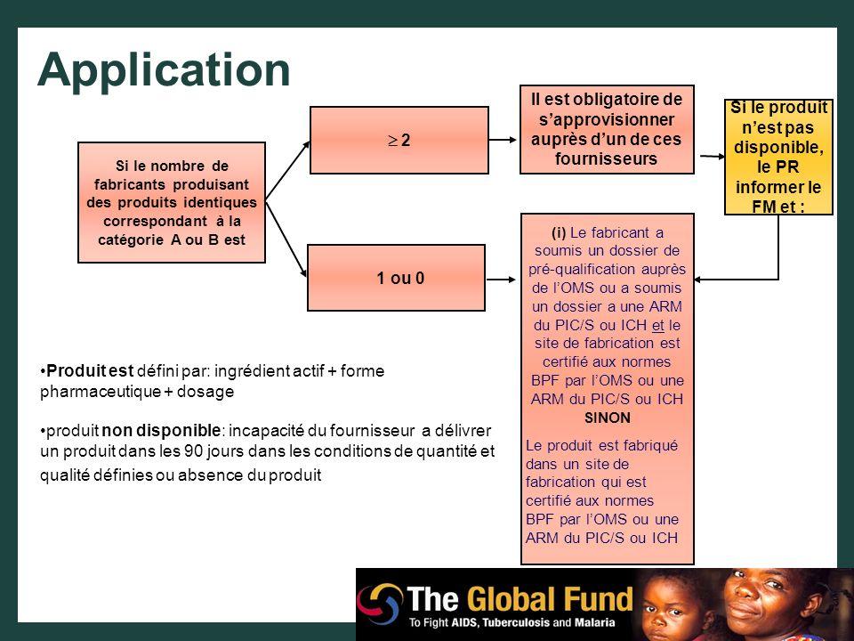 Application Produit est défini par: ingrédient actif + forme pharmaceutique + dosage produit non disponible: incapacité du fournisseur a délivrer un p