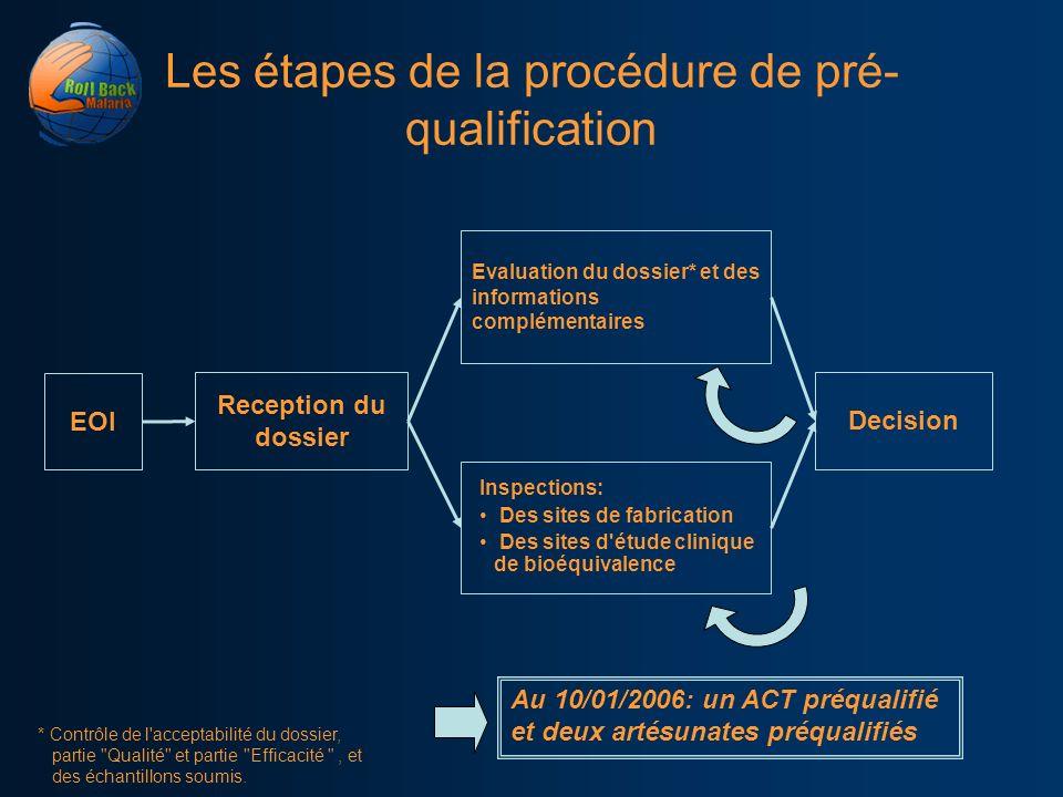 Les étapes de la procédure de pré- qualification EOI Reception du dossier Evaluation du dossier* et des informations complémentaires * Contrôle de l'a