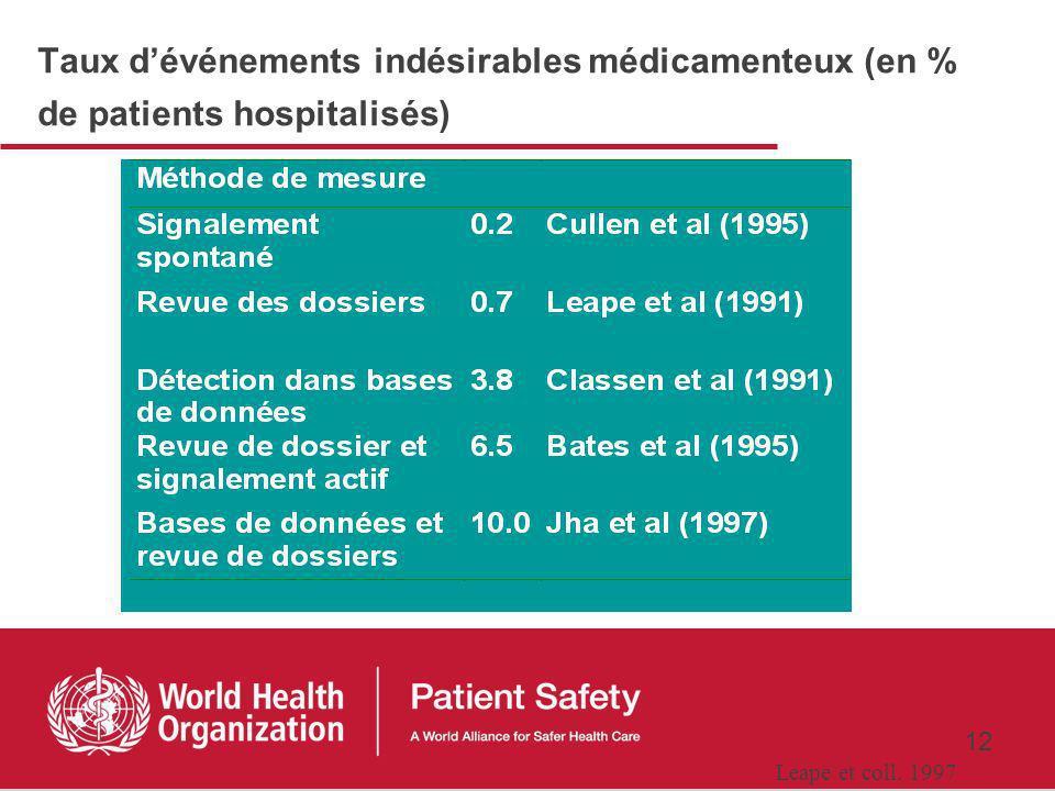 11 Collecte ad hoc auprès des professionnels / patients Collecte passive Surveillance Systèmes de signalement Plaintes et contentieux Collecte active