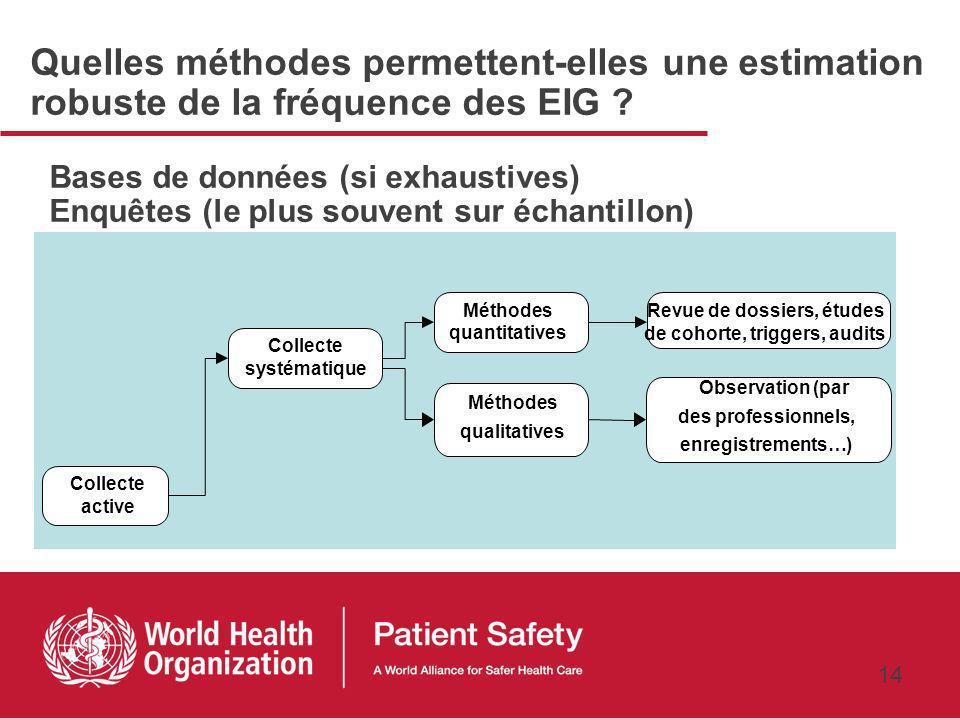 13 Méthodes épidémiologiques Collecte de données structurée, standardisée et validée, exhaustive ou sur un échantillon Seules les méthodes épidémiologiques permettent la comparaison dans le temps et lespace