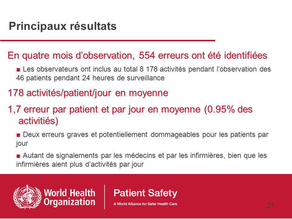 20 Méthodes: Collecte des données (2) Observation en continue 24/24 par des observateurs externes 46 patients représentatifs de la population de lunit