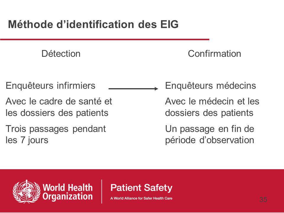 34 Objectifs Estimer lincidence des événements indésirables graves (EIG) observés en milieu hospitalier EIG causes dhospitalisation EIG identifiés pen