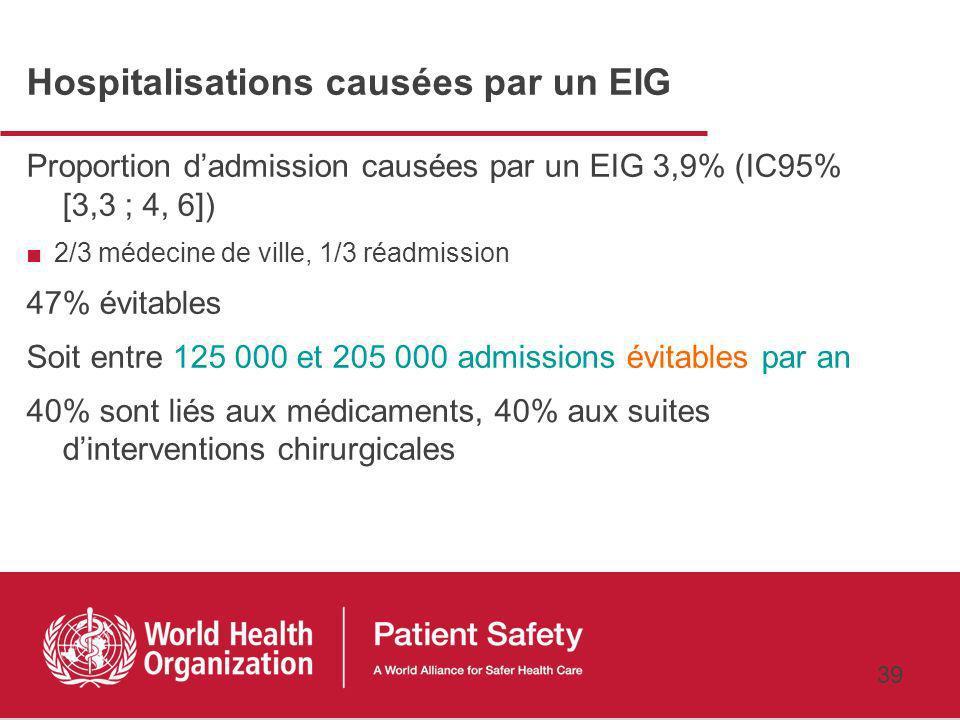 38 EIG pendant lhospitalisation Densité dincidence 6,6 EIG pour 1000 jours dhospitalisation (IC95% [5,7 ; 7,5]) 35% jugés évitables Soit entre 120 000 et 190 000 EIG évitables par an 50% des EIG sont liés à la période péri-opératoire (infections et complications mécaniques)