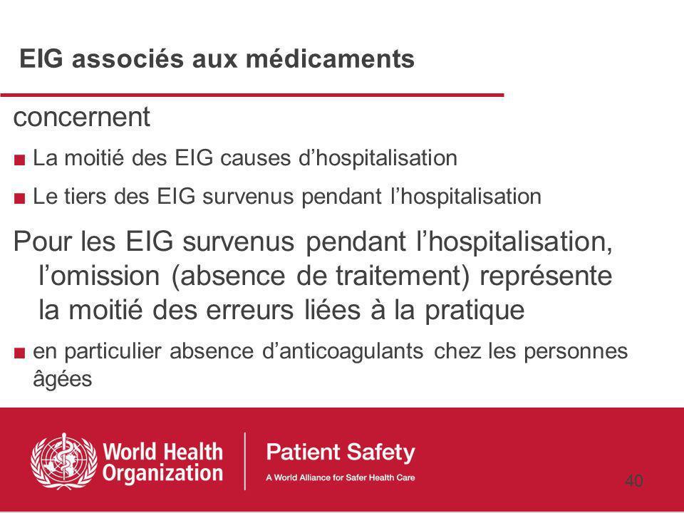 39 Hospitalisations causées par un EIG Proportion dadmission causées par un EIG 3,9% (IC95% [3,3 ; 4, 6]) 2/3 médecine de ville, 1/3 réadmission 47% évitables Soit entre 125 000 et 205 000 admissions évitables par an 40% sont liés aux médicaments, 40% aux suites dinterventions chirurgicales