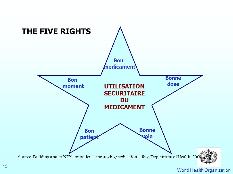 World Health Organization 13 THE FIVE RIGHTS Source: Building a safer NHS for patients: improving medication safety, Department of Health, 2004.