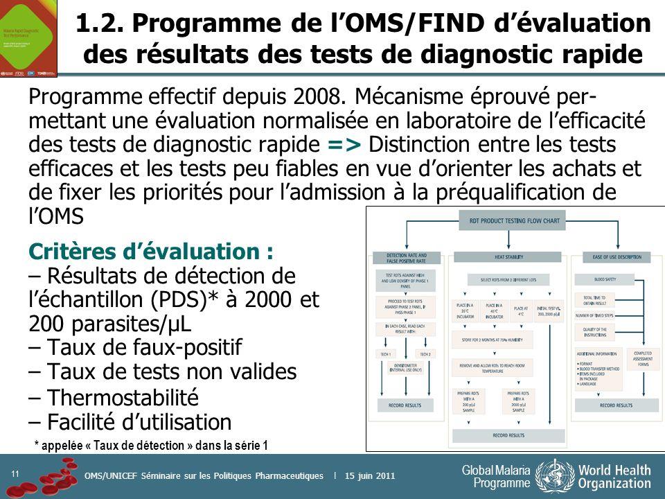 11 Global Malaria Programme OMS/UNICEF Séminaire sur les Politiques Pharmaceutiques | 15 juin 2011 1.2. Programme de lOMS/FIND dévaluation des résulta