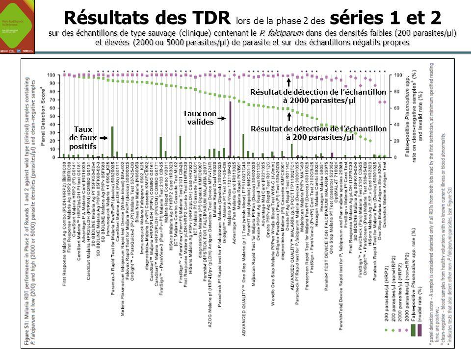 12 Global Malaria Programme OMS/UNICEF Séminaire sur les Politiques Pharmaceutiques | 15 juin 2011 Taux non valides Taux de faux positifs Résultat de