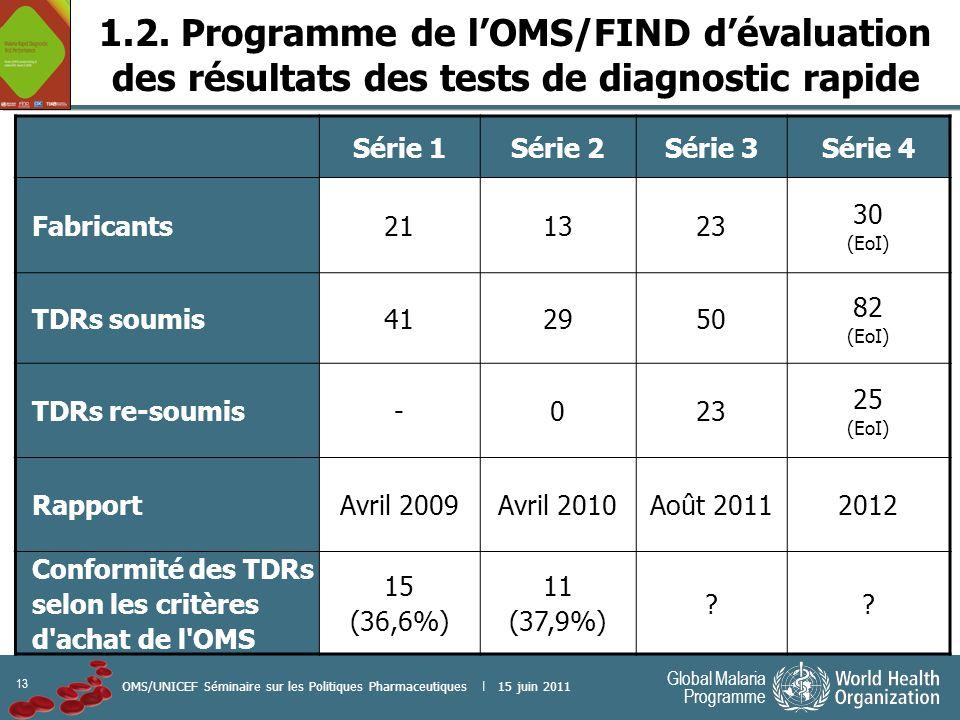 13 Global Malaria Programme OMS/UNICEF Séminaire sur les Politiques Pharmaceutiques | 15 juin 2011 Série 1Série 2Série 3Série 4 Fabricants211323 30 (E