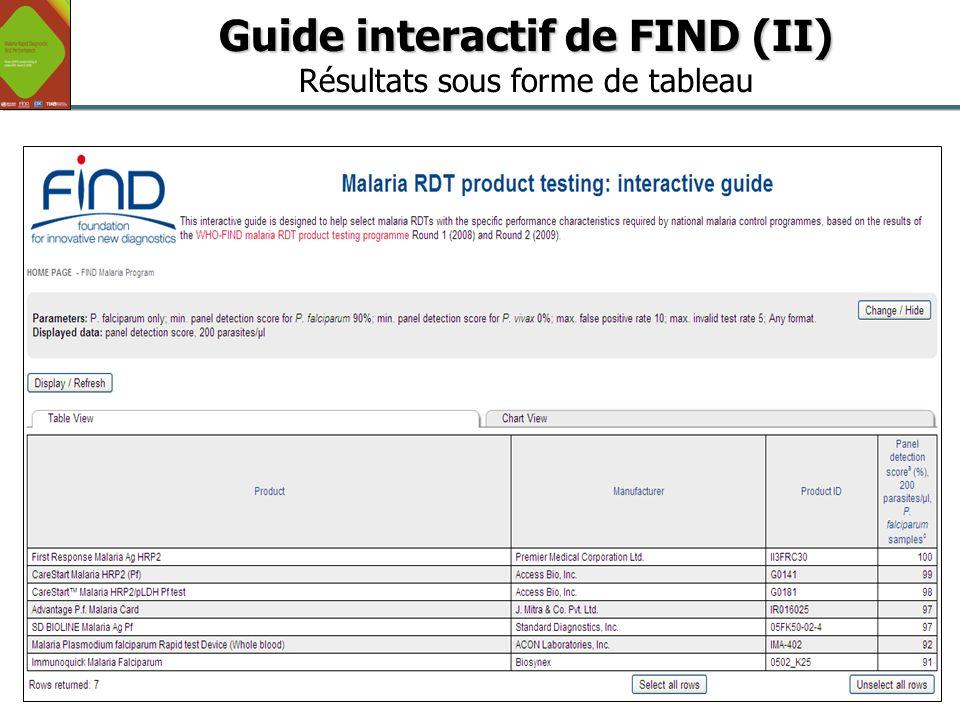 18 Global Malaria Programme OMS/UNICEF Séminaire sur les Politiques Pharmaceutiques | 15 juin 2011 Guide interactif de FIND (II) Guide interactif de F