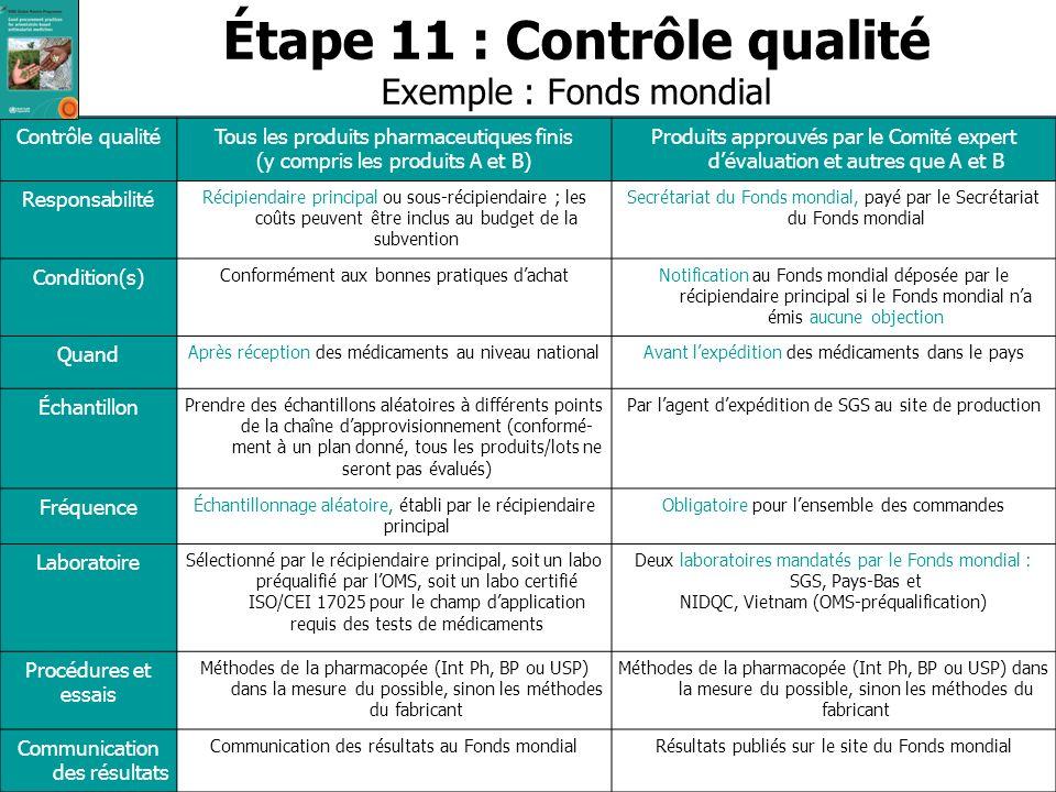 34 Global Malaria Programme OMS/UNICEF Séminaire sur les Politiques Pharmaceutiques | 15 juin 2011 Étape 11 : Contrôle qualité Exemple : Fonds mondial