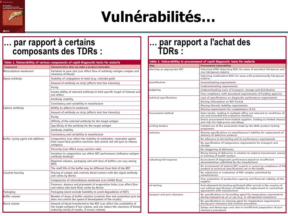 6 Global Malaria Programme OMS/UNICEF Séminaire sur les Politiques Pharmaceutiques | 15 juin 2011 Vulnérabilités… … par rapport à certains composants