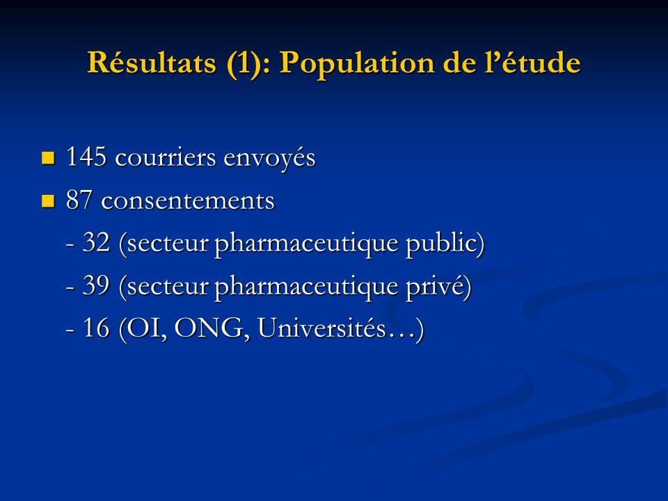 Résultats (1): Population de létude 145 courriers envoyés 145 courriers envoyés 87 consentements 87 consentements - 32 (secteur pharmaceutique public)
