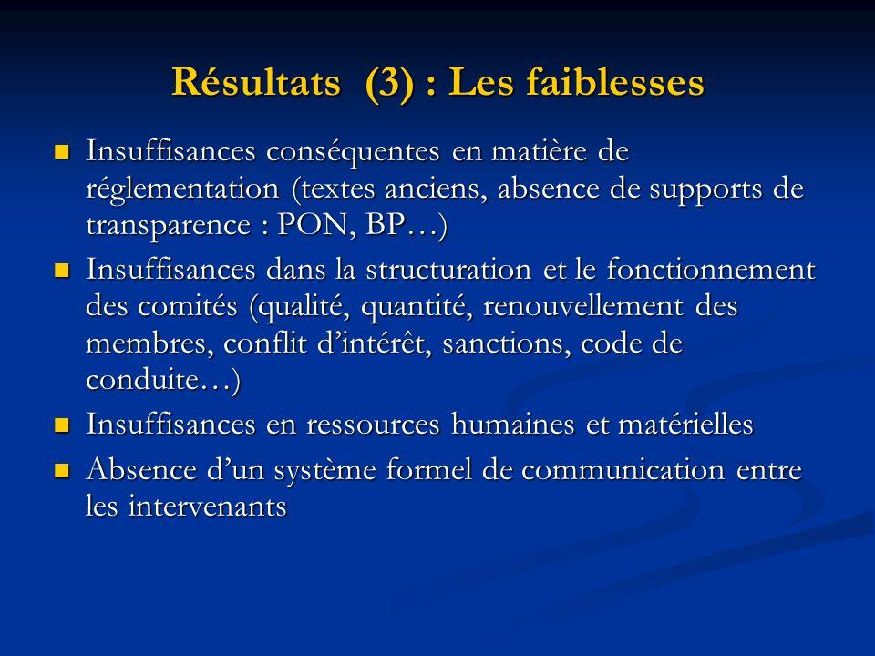 Résultats (3) : Les faiblesses Insuffisances conséquentes en matière de réglementation (textes anciens, absence de supports de transparence : PON, BP…