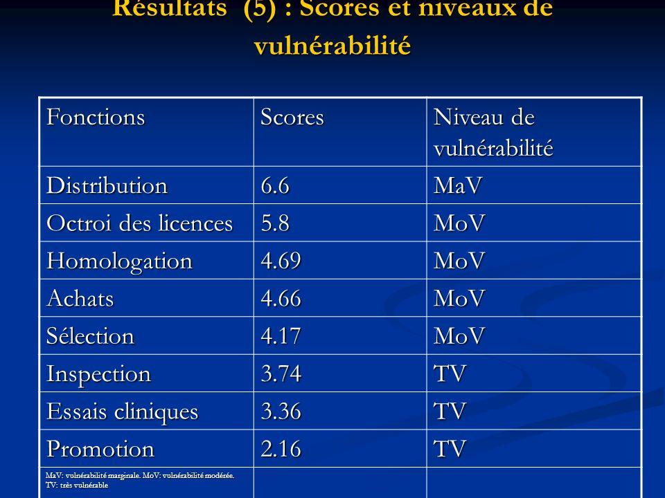 Résultats (5) : Scores et niveaux de vulnérabilité FonctionsScores Niveau de vulnérabilité Distribution6.6MaV Octroi des licences 5.8MoV Homologation4