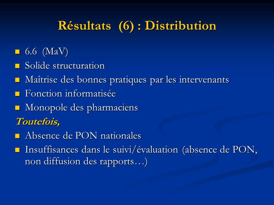 Résultats (6) : Distribution 6.6(MaV) 6.6(MaV) Solide structuration Solide structuration Maîtrise des bonnes pratiques par les intervenants Maîtrise d
