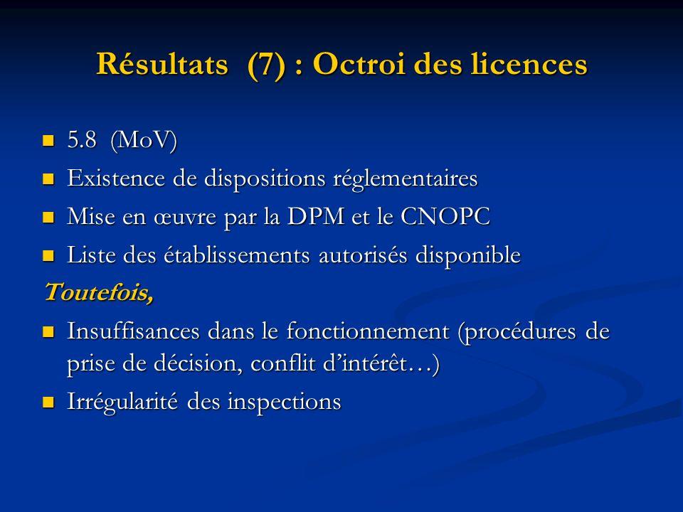 Résultats (7) : Octroi des licences 5.8(MoV) 5.8(MoV) Existence de dispositions réglementaires Existence de dispositions réglementaires Mise en œuvre
