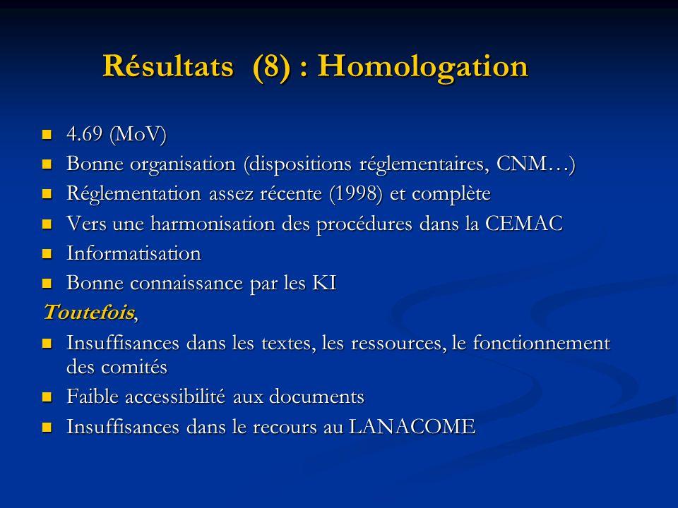 Résultats (8) : Homologation 4.69 (MoV) 4.69 (MoV) Bonne organisation (dispositions réglementaires, CNM…) Bonne organisation (dispositions réglementai