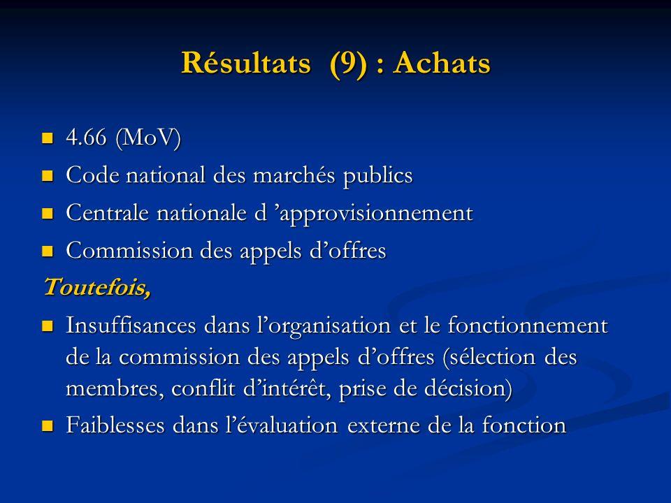 Résultats (9) : Achats 4.66 (MoV) 4.66 (MoV) Code national des marchés publics Code national des marchés publics Centrale nationale d approvisionnemen