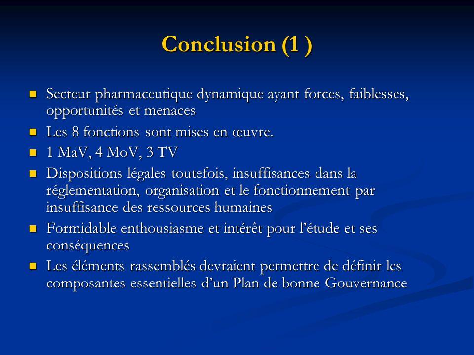 Conclusion (1 ) Secteur pharmaceutique dynamique ayant forces, faiblesses, opportunités et menaces Secteur pharmaceutique dynamique ayant forces, faib