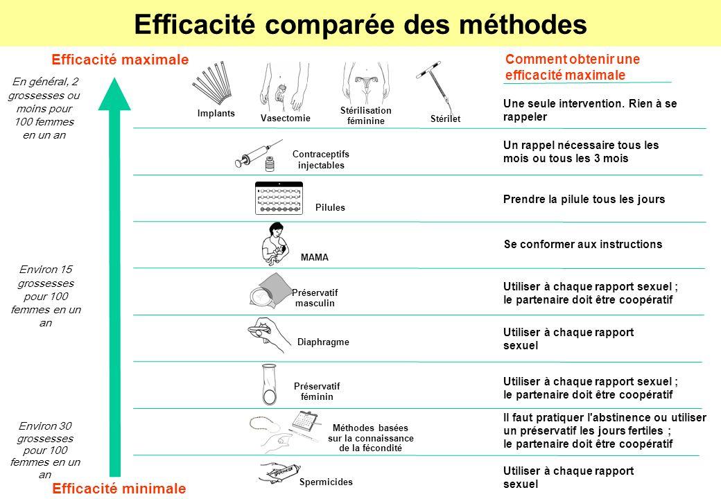 Le tableau ci-dessous montre l efficacité des méthodes telles qu elles sont habituellement utilisées.