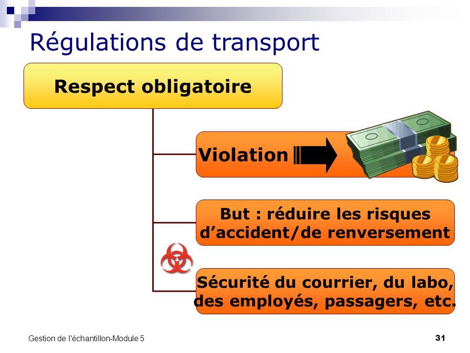 Gestion de l'échantillon-Module 5 31 Régulations de transport Respect obligatoire Violation But : réduire les risques daccident/de renversement Sécuri