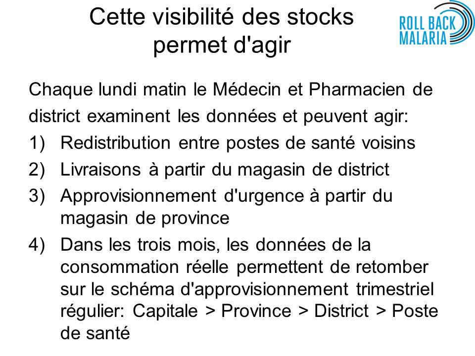 Cette visibilité des stocks permet d'agir Chaque lundi matin le Médecin et Pharmacien de district examinent les données et peuvent agir: 1)Redistribut