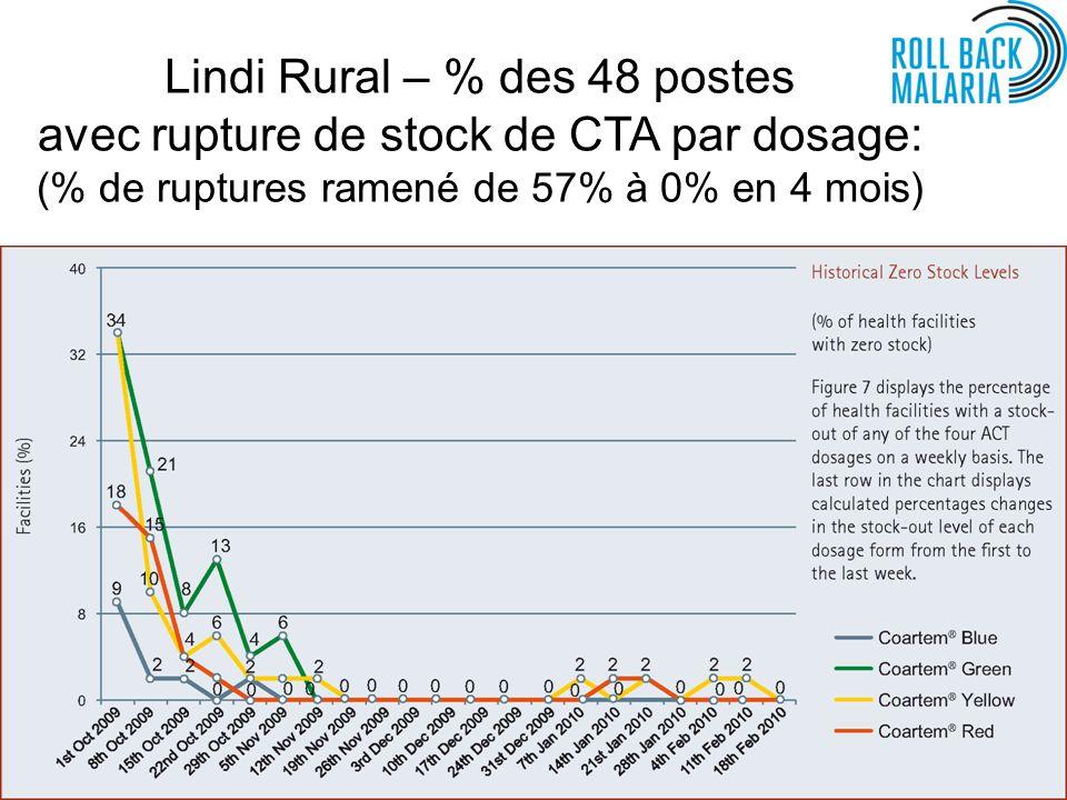 Lindi Rural – % des 48 postes avec rupture de stock de CTA par dosage: (% de ruptures ramené de 57% à 0% en 4 mois)